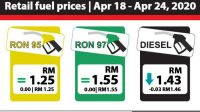 Jauh Lebih Mahal Indonesia, Malaysia Jual BBM RON 95 hanya Rp 4.420 Demi Kesejahteraan Rakyat, Indonesia Demi..??