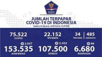 Update Corona di RI Per 23 Agustus, Kasus Positif Tambah 2.037, Total Jadi 153.535
