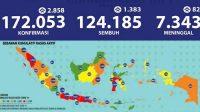 Update Corona 30 Agustus: Kasus Positif Tambah 2.858, Total Jadi 172.053