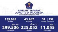 Update Corona RI 3 Oktober 2020: Kasus Positif Bertambah 4.007, Total Jadi 299.506