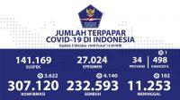 Update Corona RI 5 Oktober 2020: Kasus Positif Tambah 3.622, Total Jadi 307.120