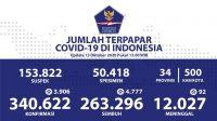 Update Corona RI 13 Oktober 2020: Kasus Positif Tambah 3.946, Total Jadi 340.662