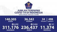 Update Corona RI 6 Oktober 2020: Kasus Positif Tambah 4.056, Total Jadi 311.176